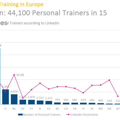 Personal Training in Europe Presentation - 1